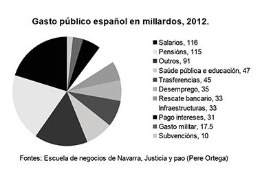 gasto publico español